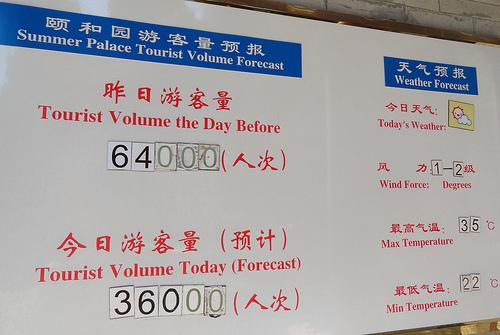 Summer Palace Tourist Volume Forecast